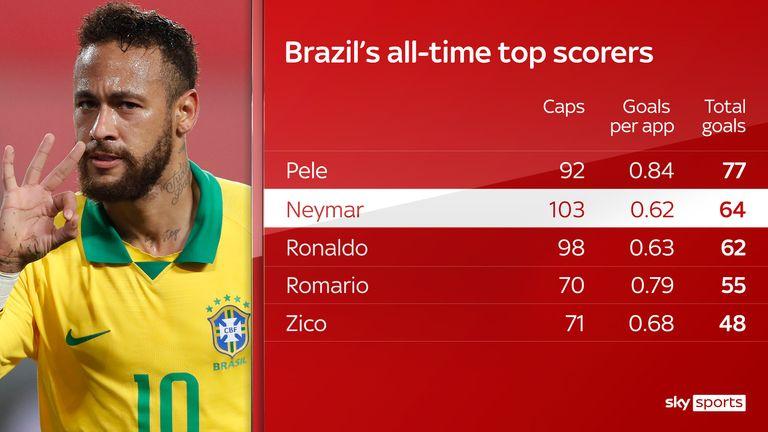 Neymar Overtakes Ronaldo in Brazil's All-time Top Scorer List